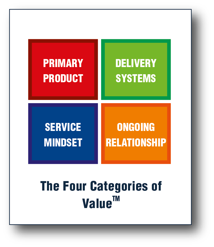 The Four Categories of Value- This is a tool that you can use for building service mindset. And this tool helps you to derive practical actions.