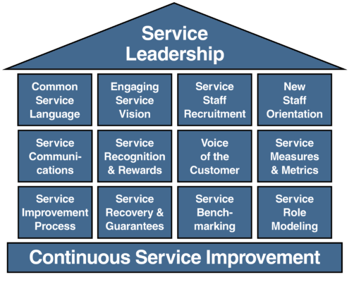 Service Architecture for strategice in servicii